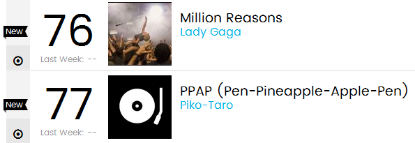 "Piko Taro's ""PPAP"" is now a Billboard Hot 100 entry at #77, lolololol forever"